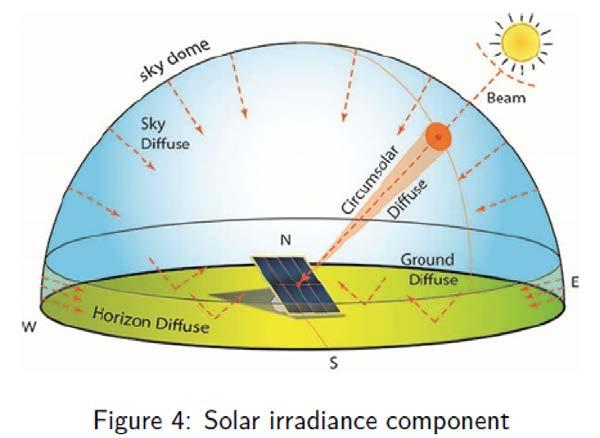 Relevant Variables Global Horizontal Irradiance (GHI) is the