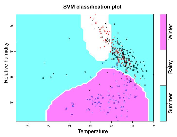 The proposed method for missing values The required weather classicationvconsists of two steps: 1.