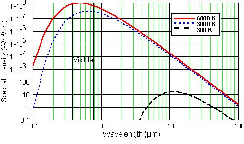 temperature), no power is radiated in the visible region or near infrared range of the wavelength.
