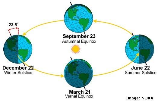 Figure 2-2 The tilt of the earth s axis with respect to the elliptical plane is 23.5º. The earth is tilted towards or away from the sun depending on the season of the year [21].