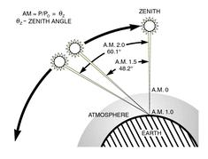 AM = 1 cos(z)+.5572(96.7995 Z) 1.6364. (2.19) Figure 2-9 depicts the principle of air mass. The standard spectrum (Am 1.5G and AM 1.5D) (Z=48.