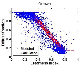 8 1 Clearness index Figure 4-2 Scatter plot of the calculated and estimated diffuse fraction by the Reindl* model