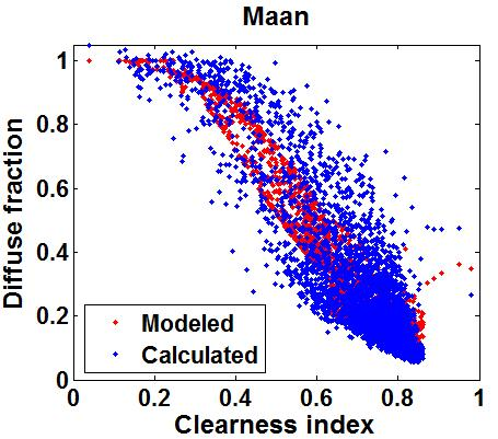 Figure 4-11 Scatter plot of the calculated and estimated diffuse fraction by the Perez model against the clearness index for the four locations.