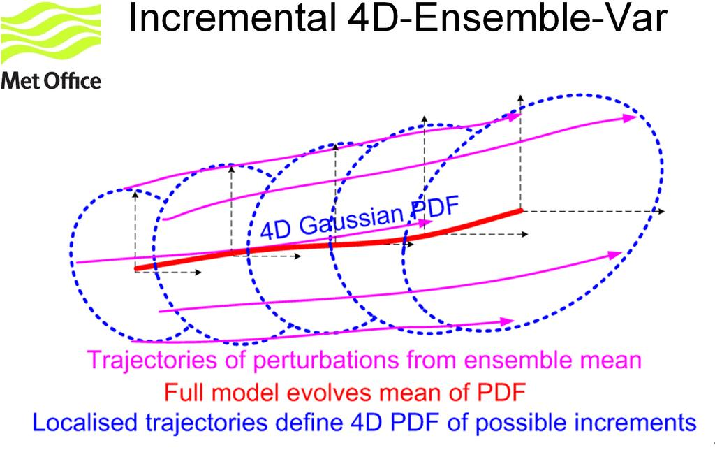 Incremental 4D-Ensemble-Var Statistical 4D-Var approximates entire PDF by a Gaussian.