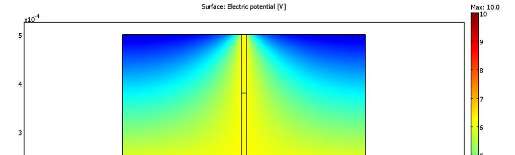 COMSOL Modeling: GFET response to radiation ionized charges Gabe Lopez