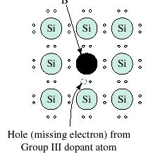 18.11 Extrinsic Semiconductors