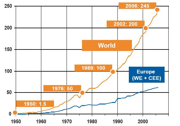 Million tonnes Year Figure 1. Increasing European and world plastic production.