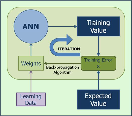 Figure 12. Supervised Training. The aim of the back-propagation algorithm is to tend the training error towards a minimal value as can be seen in Figure 13.