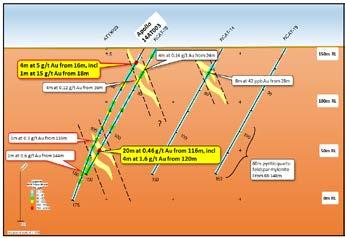 Thirty five angled holes were drilled along three north-south lines spaced 250m apart testing an area around pollo s previous drilling intersection of 4m at 5g/t u from 16m depth (hole