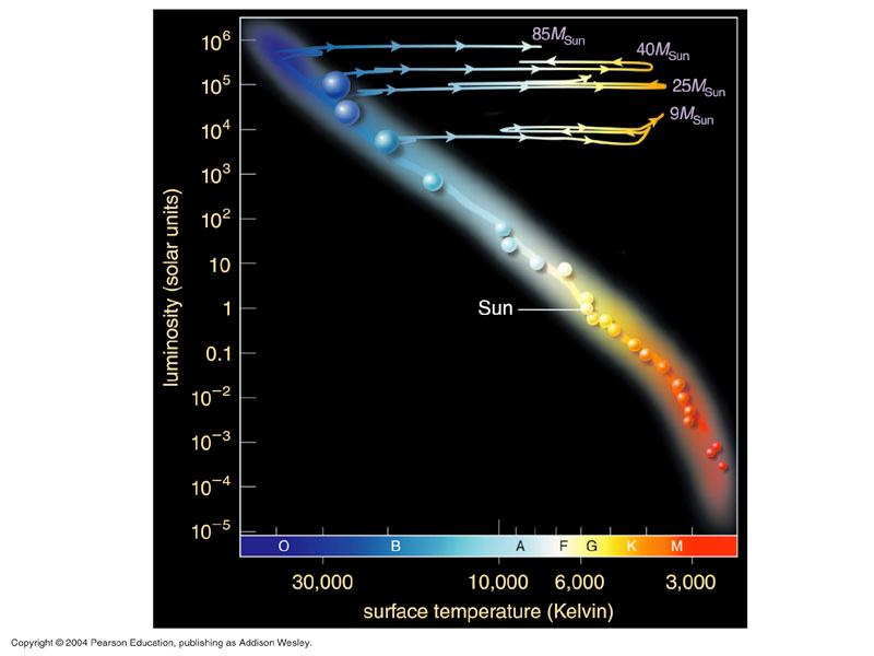 Post-MS evolution High-mass stars become supergiants after core H runs out.