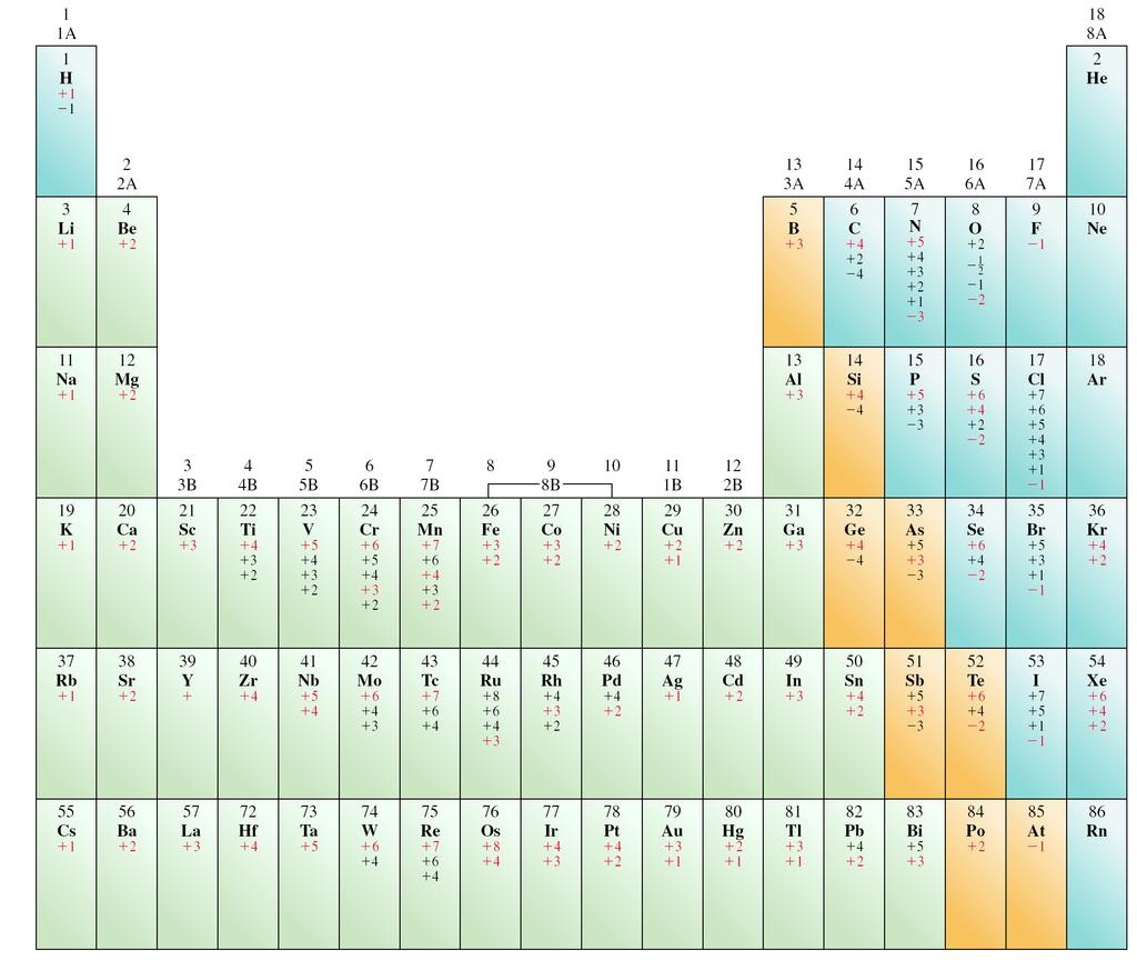 Oxidation Numbers on the Periodic Table (most