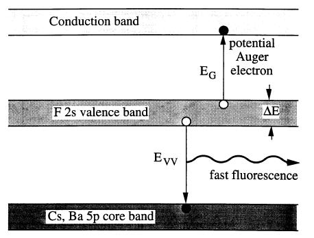 Core-Valence Luminescence in BaF 2, core electrons (mainly Ba 2+ ) aren t that tightly bound and get