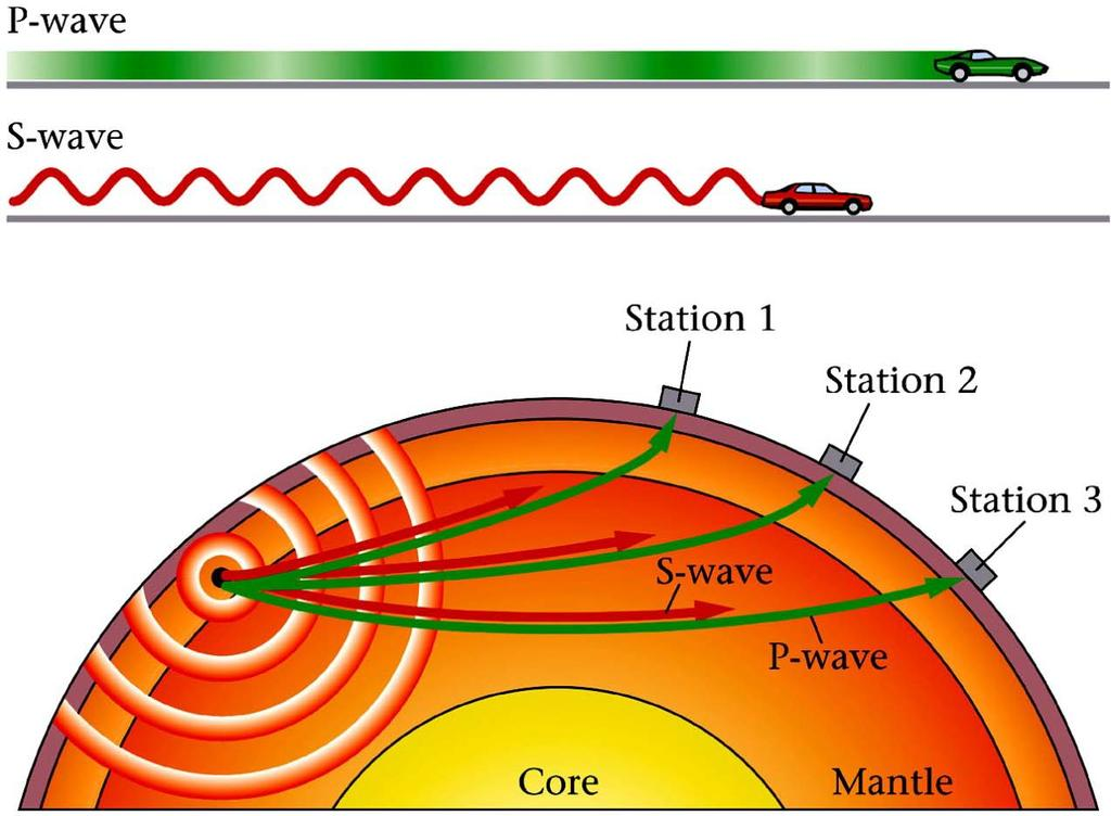 Locating Earthquakes Because P-waves travel fastest, they will always be recorded first The farther from the source, the more S-wave lag.