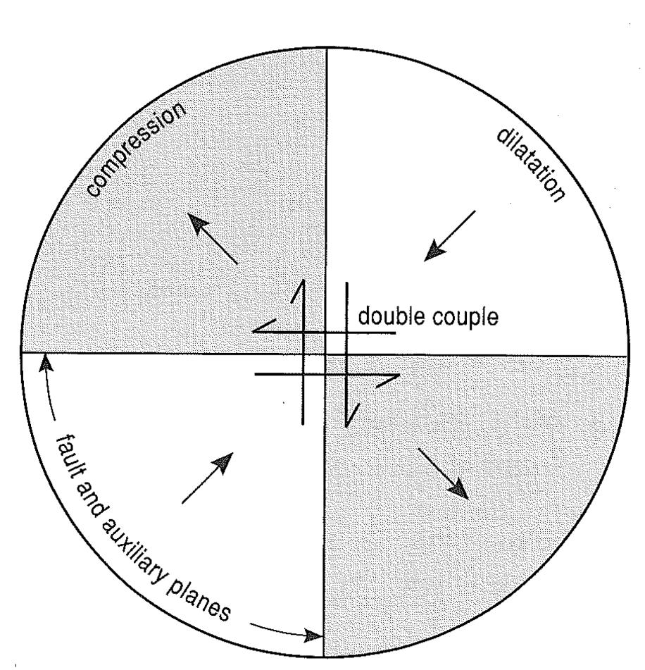 The Auxiliary Plane Because of the double couple no rotation is allowed Focal mechanisms predict