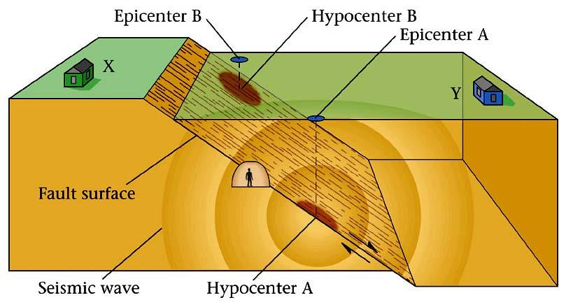Earthquake Terminology Hypocenter (Focus): actual location of the earthquake at depth Epicenter: location on the surface of the Earth above