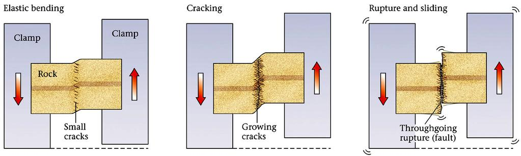 Formation of Faults Faults and thus earthquakes form because of stress & strain Plate motion causes rocks to deform or bend Stress and strain become localized Eventually the strength of the rock is