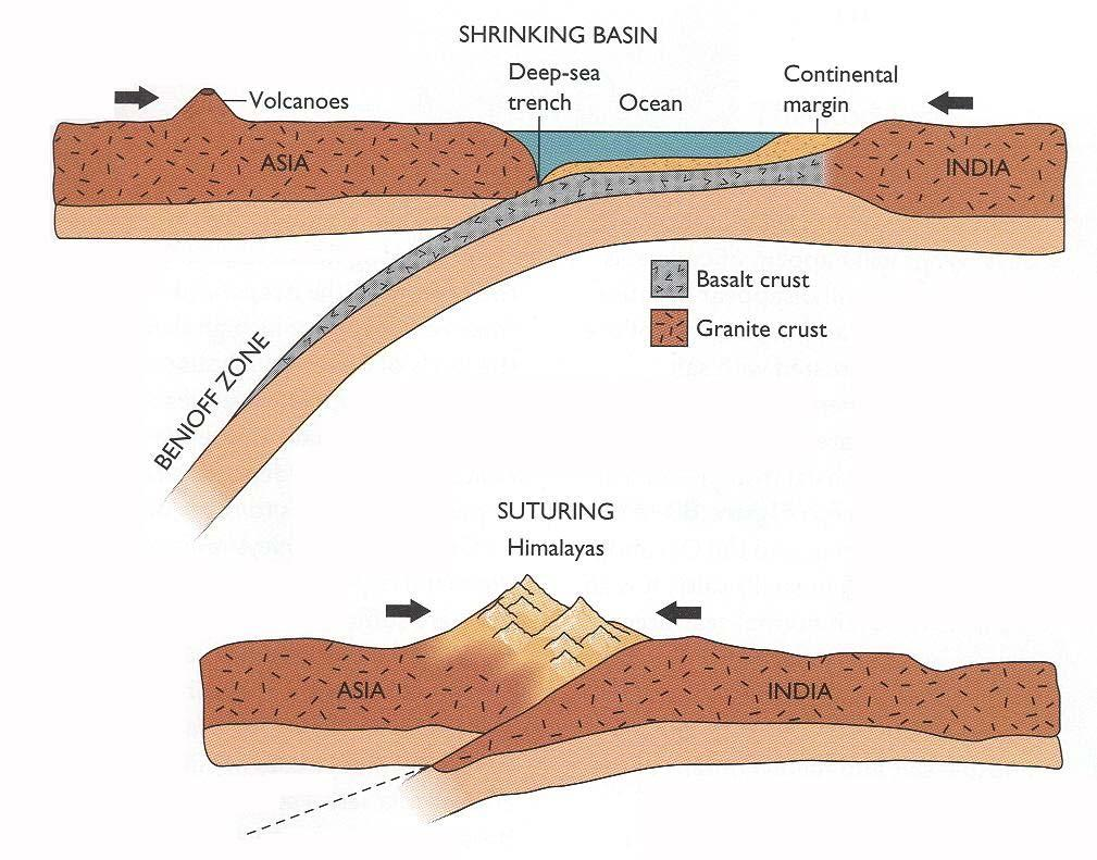 16 Figure 5.19 Plate Boundaries When two plates collide one of two different things occur.