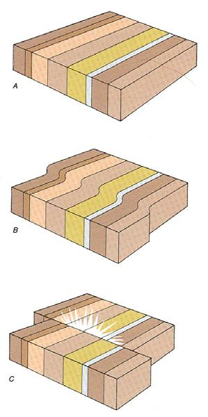 9 Earthquake Mechanics no stress or deformation stresses with deformation catastrophic rupture & slippage along fault EARTHQUAKE! Figure 5.