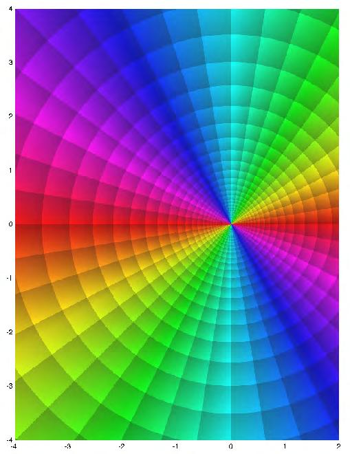 As it can be seen the order of the colours is the same as that the original complex plane C.
