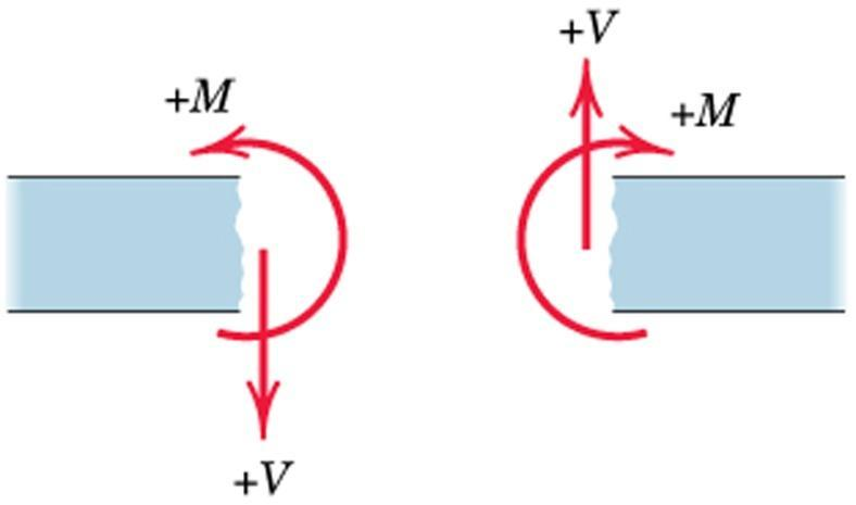 web Compression at top; Tension at bottom Resultant of these two forces (one tensile and other