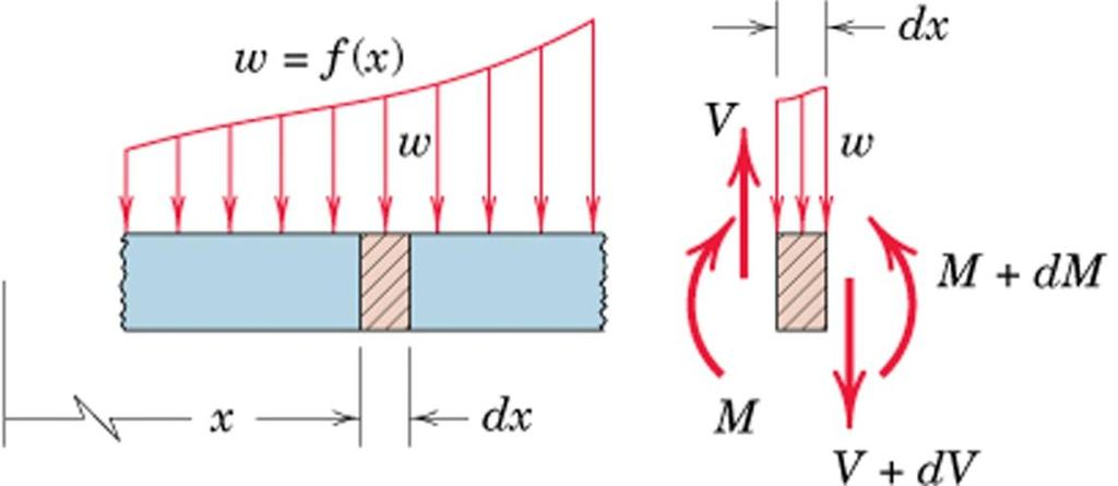 Beams SFD and BMD Shear and Moment Relationships Consider a portion of a beam Isolate an element dx Draw FBD of the element Vertical equilibrium in dx V w dx (V + dv) = 0 w dv dx Moment
