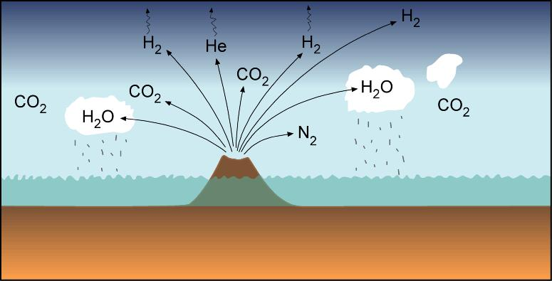 Emissions from degassing of the Earth during its differentiation.