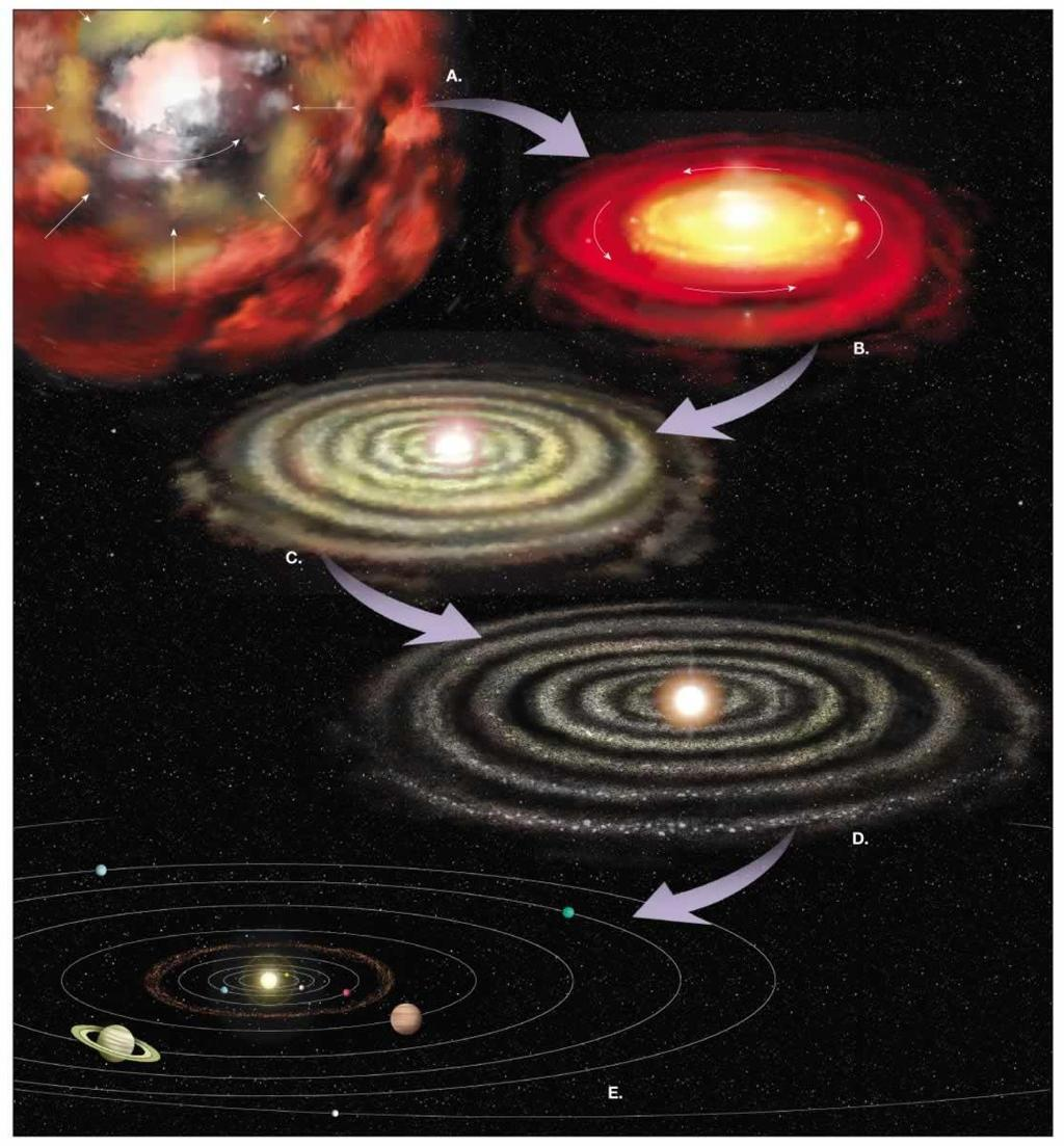 a. Supernova and formation of primordial dust cloud. NEBULAR HYPOTHESIS b. Condensation of primordial dust. Forms disk-shaped nubular cloud rotating counterclockwise. c. Proto sun and planets begin to form.