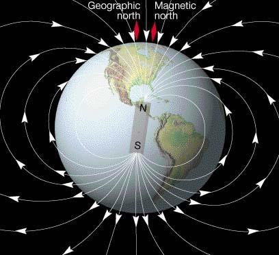 The presence of the Earth s magnetic field provides evidence that the Earth likely possesses a metallic core