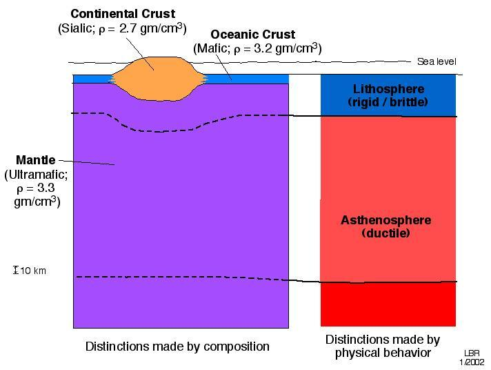 Lithosphere floats on a partially melted asthenosphere, similar to a raft