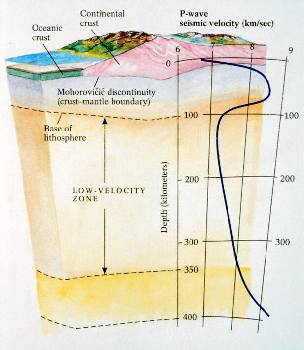 P-wave velocity profile within the lithosphere (continental and ocean crust and uppermost solid mantle) and asthenosphere (upper ductile mantle).