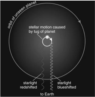 Detecting Extrasolar Planets by Radial Velocity The first extrasolar planets were found by the radial velocity technique This technique depends on the gravitational effect of a planet on its star
