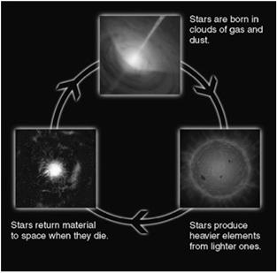 Stars make heavier elements from lighter ones through nuclear fusion The heavy elements (the