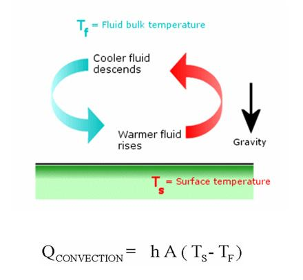 wall thickness L. The proportionality factor K, called thermal conductivity, is a well-known material property (Figure 9).