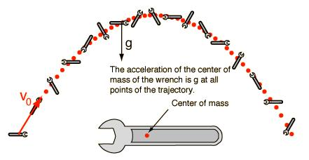 Difference between mass (translational inertia) and moment of inertia (rotational inertia) Moment of inertia is the rotational analog of mass.