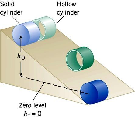 As the cylinders roll down, potential energy is converted into kinetic energy, but the kinetic energy is shared between the translational and rotational forms.