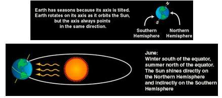 4-3.4 Explain how the tilt of Earth s axis and the revolution around the Sun results in the seasons of the year.