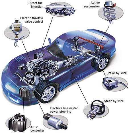 Cars Motor control Power
