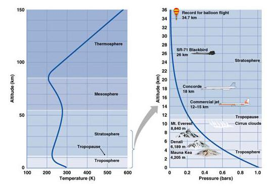 Layers of Atmosphere The Earth s atmosphere has layers layers defined by temperature behavior troposphere tropopause