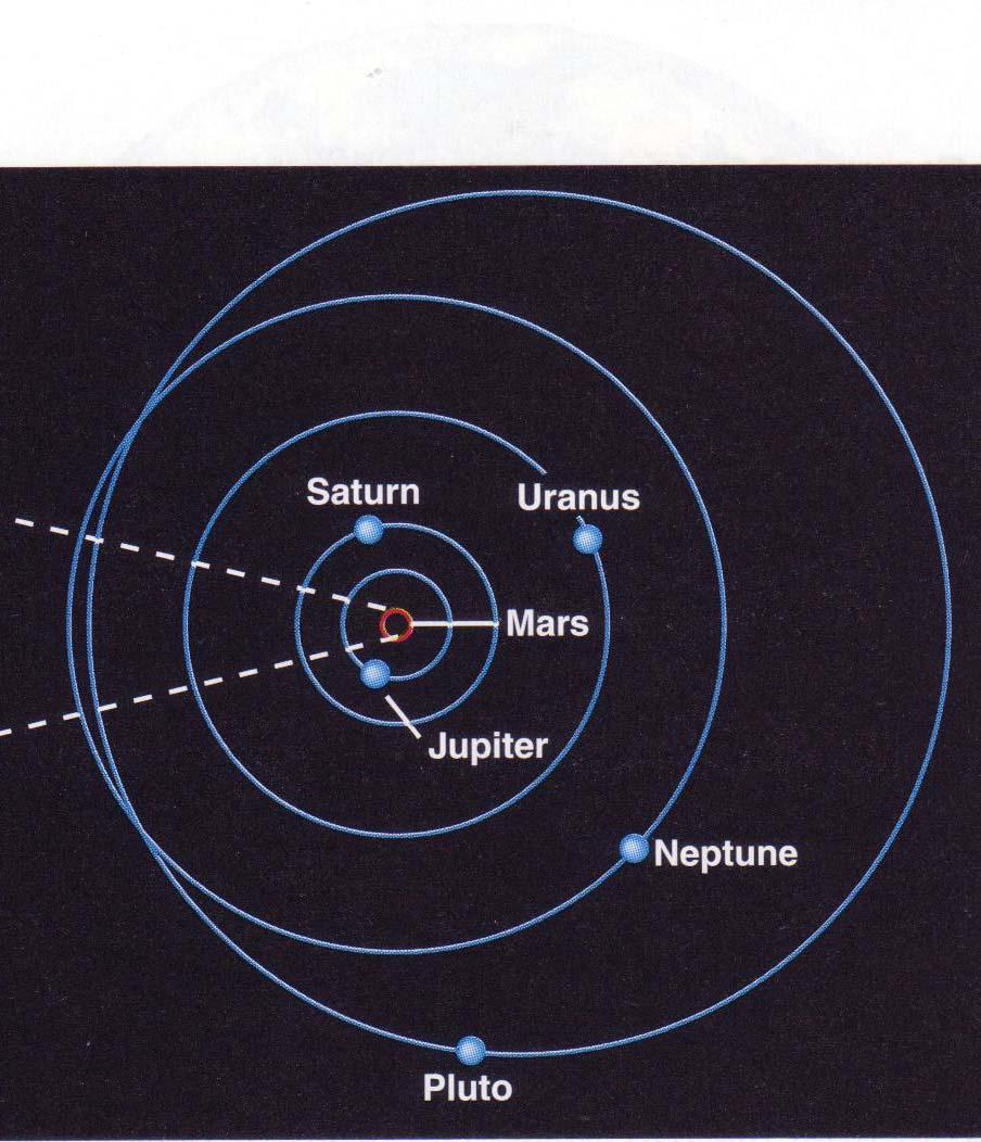 Intro to Outer Planets Planets beyond the asteroid belt Gas giants Jupiter Saturn Ice giants