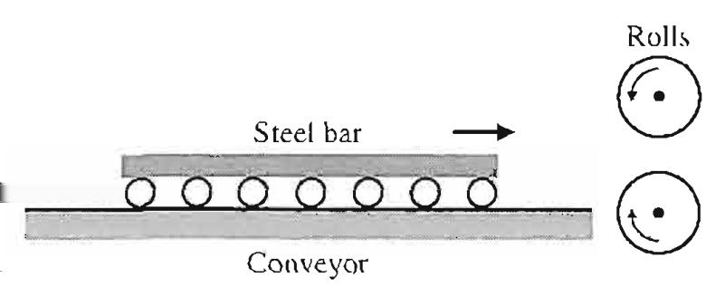 An example I The speed control for a steel rolling mill. Figure 6: The Steel Rolling Mill.