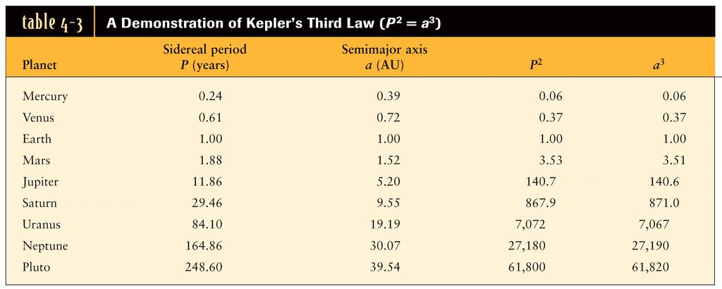 Kepler s Third Law: the square of the sidereal period of a planet is directly proportional to the cube of the
