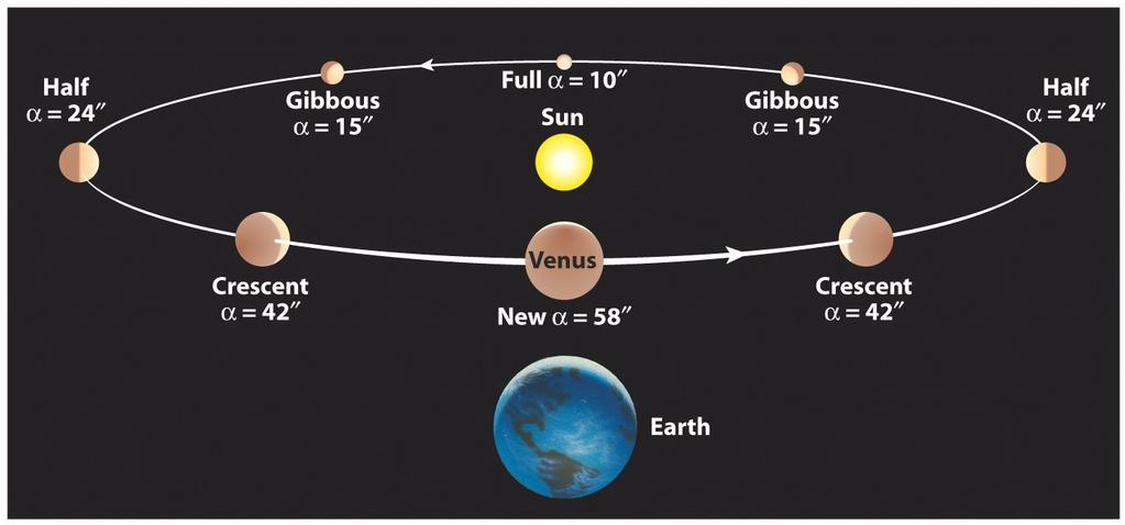 A heliocentric model, in which both the Earth and Venus orbit the