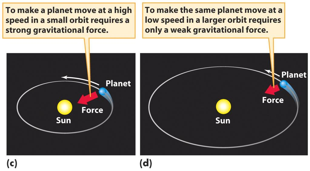 Newton s form of Kepler s third law The gravitational (pull or attractive) force keeps the planets orbiting the Sun