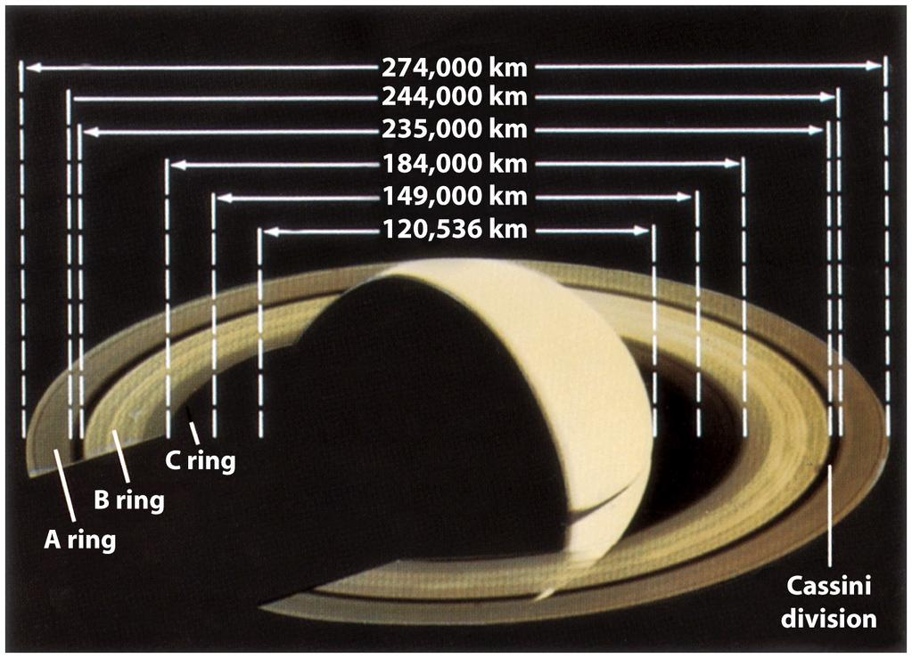 Ex 8: The distance of the outer edge of Saturn s A ring is ab