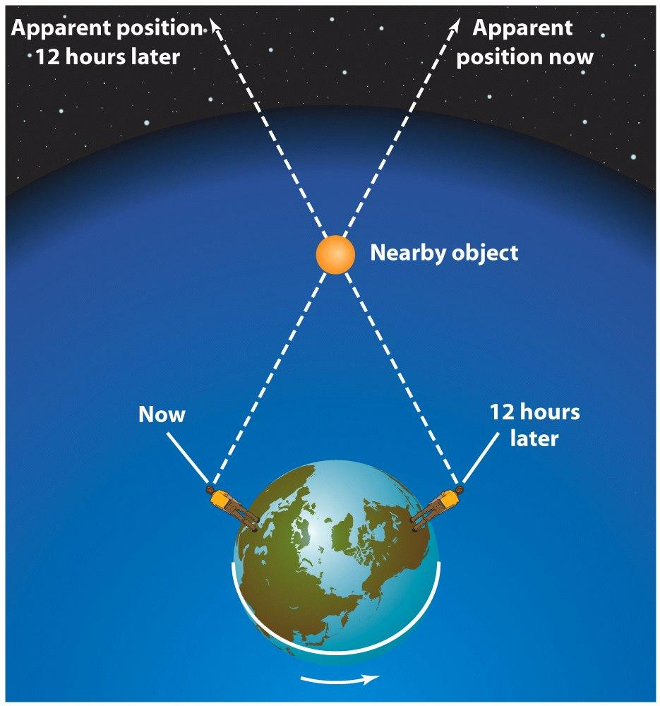 stars by observing parallax shifts.