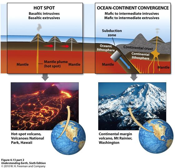 5. Igneous Processes and Plate Tectonics Origin of magma in magma factories: