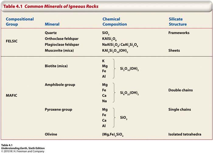 Chemical and Mineral Composition of Igneous Rocks Four compositional groups: Felsic