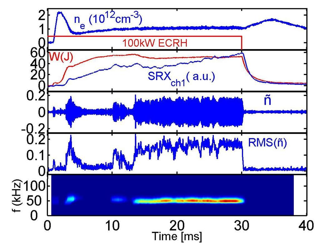 Coherent Density Fluctuations are Observed on the Interferometer Mode is observed in frequency range of 20-120 khz Appearance of mode at t = 14 msec, coincides with 15%