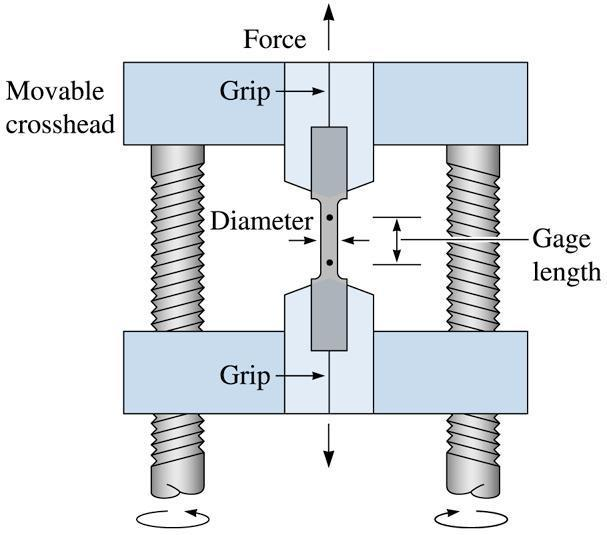 The concept of stress and strain The mechanical behaviour of material under applied force may be ascertained by a simple stress strain diagram or, load deformation diagram Stress - Force or load per