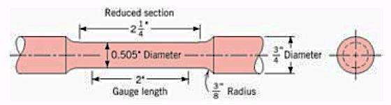 compressive loads One of the most commonly performed mechanical stress-strain test is known as the tensile test.